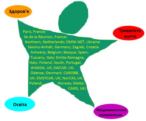 Реєстри - учасники реалізації проєкту EUROlinkCAT